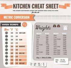 Metric Conversion Cheat Sheet