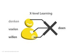 Commerce 3.0 x-level learning
