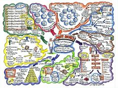 Great example of a good mind map. Doodle and colours which will make you actually want to revise!
