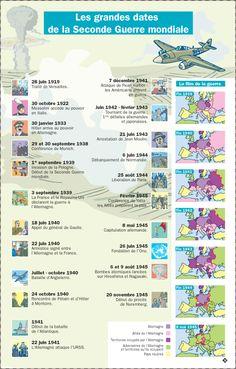 Les grandes dates de la Seconde Guerre mondiale French Classroom, Ap World History, French Resources, French History, Learn French, Study French, French Language, Social Studies, Infographic