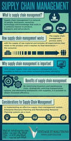 Business and management infographic data visualisation Supply chain management infographic liked by supply chain Infographic Supply Chain Management, Asset Management, Business Management, Inventory Management, Business Planning, What Is Supply Chain, Supply Chain Logistics, Supply Chain Strategy, Warehouse Management