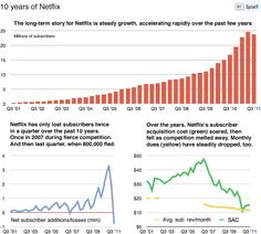 A look at the last 10 years for Netflix.