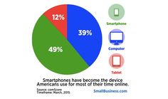 Why You Can't Delay Making Your Small Business Website Smartphone Friendly