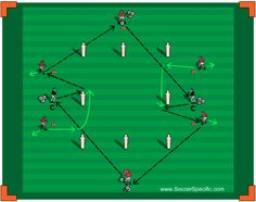 Combination Play to Penetrate the Final Third