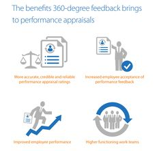 Degree Feedback Appraisal Multi Rater Feedback Peer Review