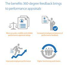 Degree Feedback Appraisal Multi Rater Feedback Peer Review