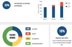 """How do you run a university #crowdfunding platform?"" http://blog.hubbub.net/2015/12/18/crowdfundingplatform/"