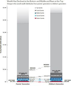 wealth has declined at the bottom + middle + risen at the top.