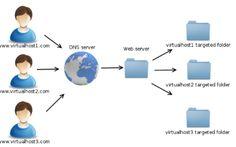 """""""Cara Setting Apache Virtual Host pada CentOS 8"""" Apache Virtual Hosts memungkinkan Anda menjalankan lebih dari satu situs web pada satu mesin. Dengan Virtual Host, Anda dapat menentukan root dokumen situs (direktori yang berisi file situs web), membuat kebijakan keamanan terpisah untuk setiap situs, menggunakan sertifikat SSL yang berbeda, dan banyak lagi. #apacheaddsite #apachehost #VirtualHost #virtualhostapache #virtualhostapache2"""