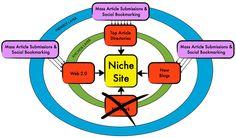 Panda 4.0 safe 250 + high PR,web 2.0 ,social bookmarking, blog comment,wiki links for $10