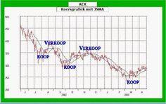 Beleggen, Trading, Geld en Economie: JSMADe JSMA is een speciaal ontwikkeld dynamisch v...