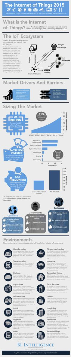 The Internet of Things 2015 – #IoT #Infographic by @BusinessInsider