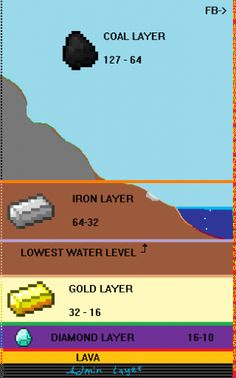 Mining levels in minecraft