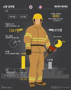 대한민국 소방관이 짊어진 무게. 우리가 그들에게 고마움을 느끼는 이유입니다. 자세히보기> http://newsjel.ly/issue/firefighter/