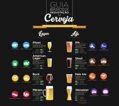 Placa Decorativa de Cerveja - Guia de Degustação