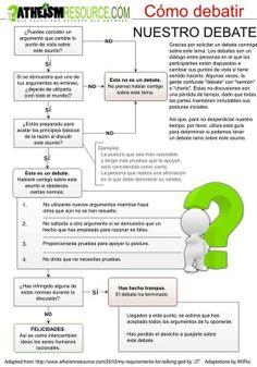 Diagrama para debatir cualquier tema con alguien