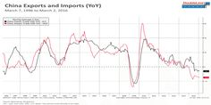Gundlach on China trade and GDP - Business Insider