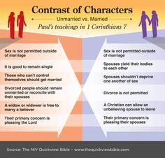 Contrast of Characters:  Unmarried vs Married 1 Corinthians 7