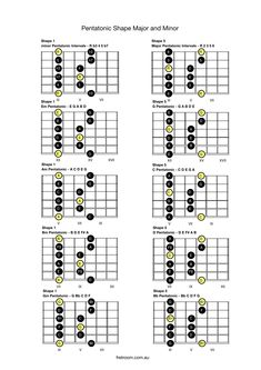 Fretroom Guitar Lesson File: Pentatonic Shape Major and Minor Guitar Chords And Scales, Acoustic Guitar Chords, Guitar Chords Beginner, Guitar Chords For Songs, Fingerstyle Guitar, Guitar Scales Charts, Guitar Chord Chart, Music Theory Guitar, Music Guitar