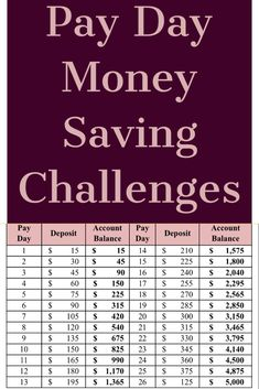 Looking to save more in 2019? Why not try one of these money saving challenges? Savings Challenge, Money Saving Challenge, Money Saving Tips, Household Budget, Budget Meals, Frugal Living, Challenges, Budgeting, Family Budget