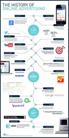 Infographic: The history of online advertising | MyCustomer
