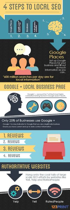 4 Steps to Local SEO