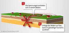 Wie ensteht ein Erdbeben? Erklärung per Infografik