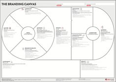 Canvas collection - A list of visual templates - Andi Roberts Business Canvas, Business Model Canvas Examples, Innovation Strategy, Business Innovation, Marketing Strategy Template, Marketing Plan, Marketing Branding, Change Management, Brand Management