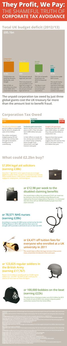 This Infographic shows just how much corporation tax Amazon, Starbucks and Google have avoided paying – and how that money could be used. For instance, it could help pay for legal aid, disabled benefits, NHS Nurses, drive the price down of tuition fees, pay for more soldiers and have more police on the beat. This graphic shows just how much the UK is losing out on.
