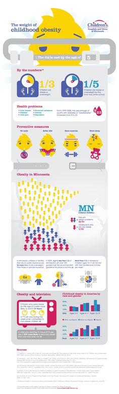 Healthful Living Marketing = Childrens Obesity Infographic for Minnesota