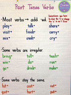 Past Tense Verbs Anchor Chart: Anchors Away Monday {1.19.2015} by Crafting Connections!