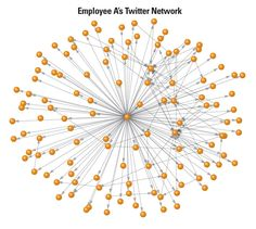 How Twitter Users Can Generate Better Ideas | MIT Sloan Management Review