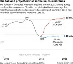 Affordable Care Act revision would reduce insured numbers by 24 million, CBO projects - The Washington Post