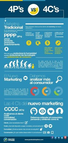 Las 4 P'S vs 4 C'S del #MarketingDigital #Infografía