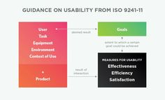 Guidance on usability from iso 9241-11