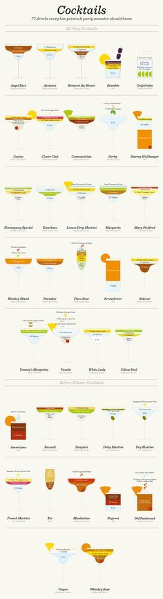 Love this infographic that simplifies 41 cocktail recipes via @finedininglover :) x