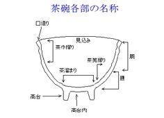 Many useful graphics on matcha chawan Guitar Classes, Zen Tea, Japanese Tea Ceremony, Chawan, Japan Art, Old Art, Pottery Art, Tea Set, Tea Cups