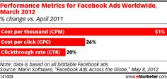 Marin Software compared Facebook's worldwide advertising performance metrics from April 2011 to March 2012 and called out increases in clickthrough rates (CTRs), costs per click (CPCs) as well as costs per thousand (CPMs). The upticks suggest that Sponsored Stories may have had a positive impact on Facebook's ad revenue. According to Marin's data, clickthrough rates have improved 20%. Moreover, CPM has risen 51% and CPC has increased 26%.