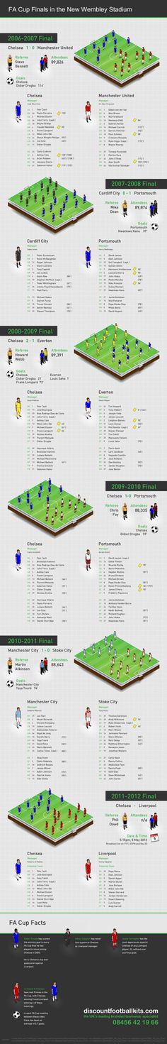 FA Cup Finals In The New Wembley Stadium[INFOGRAPHIC]