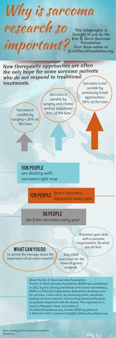 Infographic: The Importance of Sarcoma Research