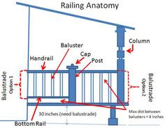Porch railing anatomy.  How to calculate railings!