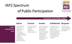 IAP2 - spectrum of public participation