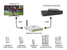 MaxMyTV: Home Automation and Social Media Overlay on your TV by MaxMyTV LLC — Kickstarter