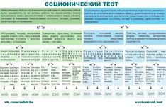 СОЦИОНИКА в картинках | ВКонтакте