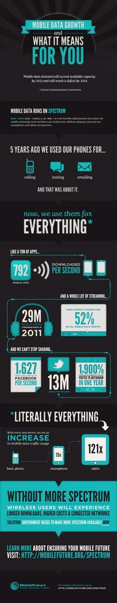 Mobile data #infography