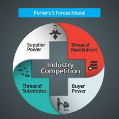 Porter's 5 Forces Model - Design in Context, Understand the Market Competitive Intelligence, Career Help, Industrial Engineering, Strategy Business, Business Ideas, Interactive Design, Project Management, Teamwork, Online Marketing