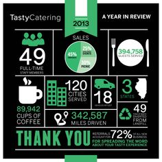 Tasty Year in Review [INFOGRPAHIC]
