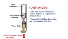What is an Electronic Cigarette Cartomizer?