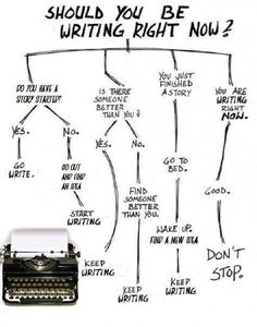 . . . . . . . ~© The Writer's Den ©~ . . . . . . .: How To Know When You Should Be Writing: A Comprehensive Flow Chart ...