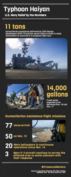 #USNavy #Haiyan relief efforts: by the numbers. #PresenceMatters